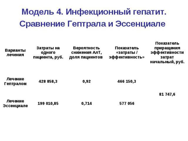 Модель 4. Инфекционный гепатит. Сравнение Гептрала и Эссенциале