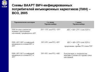 Схемы ВААРТ ВИЧ-инфицированных потребителей инъекционных наркотиков (ПИН) – ВОЗ,
