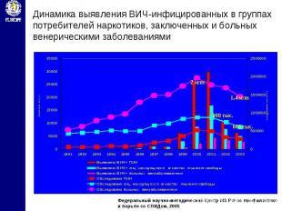 Динамика выявления ВИЧ-инфицированных в группах потребителей наркотиков, заключе
