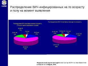Распределение ВИЧ-инфицированных на по возрасту и полу на момент выявления