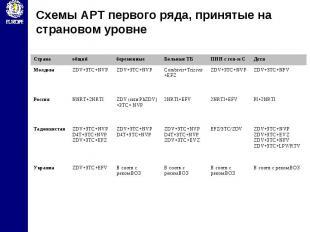 Схемы АРТ первого ряда, принятые на страновом уровне