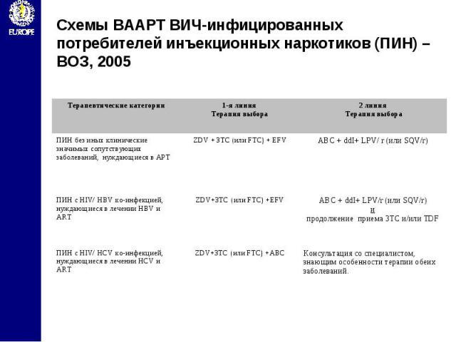 Схемы ВААРТ ВИЧ-инфицированных потребителей инъекционных наркотиков (ПИН) – ВОЗ, 2005