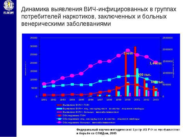 Динамика выявления ВИЧ-инфицированных в группах потребителей наркотиков, заключенных и больных венерическими заболеваниями