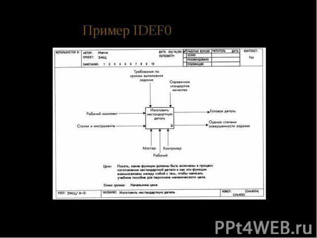 Пример IDEF0