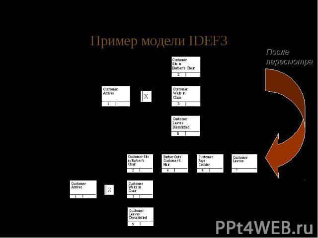 Пример модели IDEF3