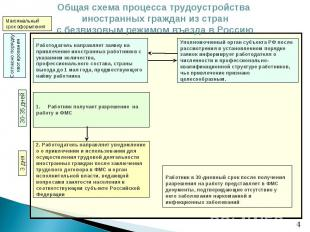 Общая схема процесса трудоустройства иностранных граждан из стран с безвизовым р