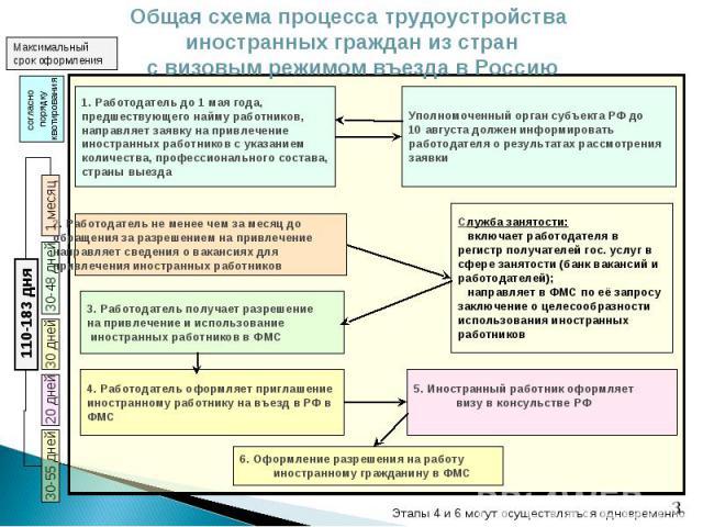 Общая схема процесса трудоустройства иностранных граждан из стран с визовым режимом въезда в Россию