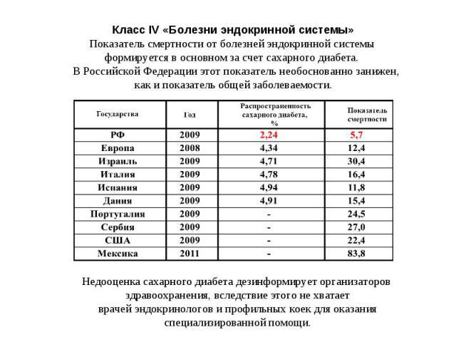 Класс IV «Болезни эндокринной системы» Показатель смертности от болезней эндокринной системы формируется в основном за счет сахарного диабета. В Российской Федерации этот показатель необоснованно занижен, как и показатель общей заболеваемости.