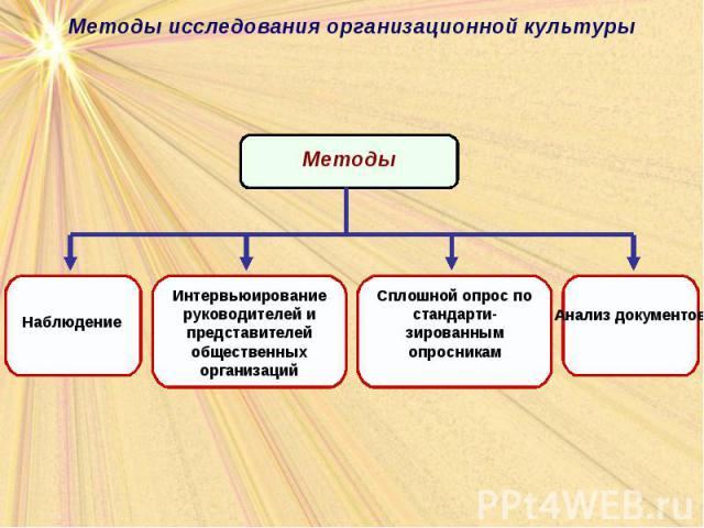Виды организационной культуры