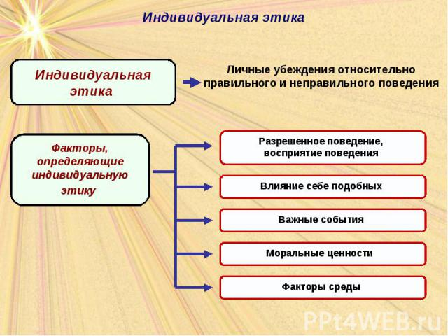 Учет и оценка социальной ответственности