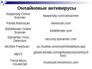 Вирусы и методы борьбы с ними