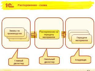 Распоряжение - схема
