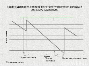 График движения запасов в системе управления запасами «минимум-максимум»