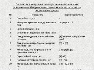 Расчет параметров системы управления запасамис установленной периодичностью попл