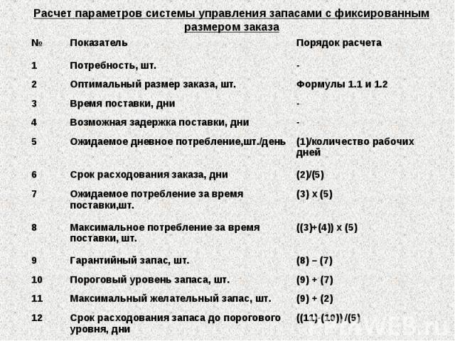 Расчет параметров системы управления запасами с фиксированным размером заказа