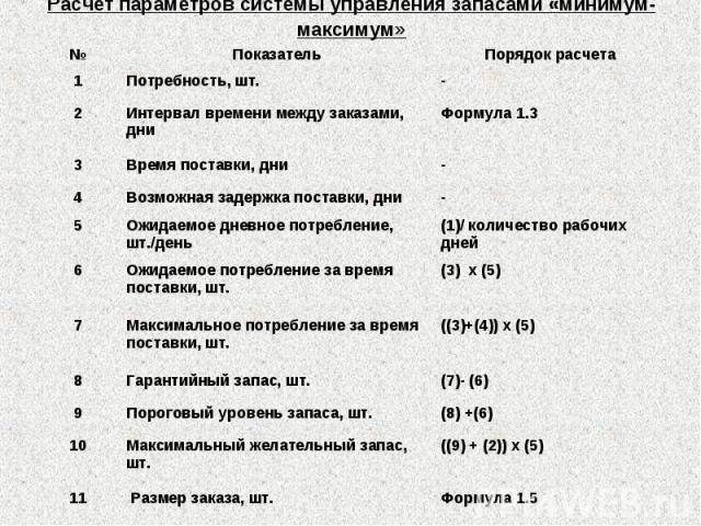 Расчет параметров системы управления запасами «минимум-максимум»