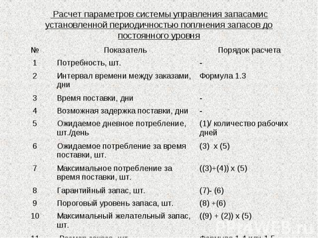 Расчет параметров системы управления запасамис установленной периодичностью поплнения запасов до постоянного уровня