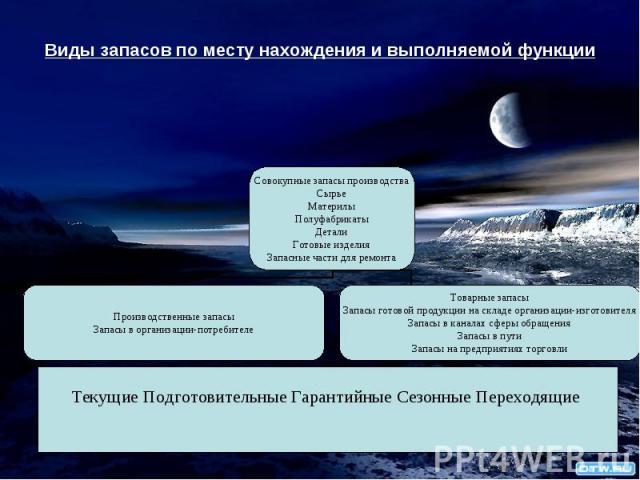 Виды запасов по месту нахождения и выполняемой функции