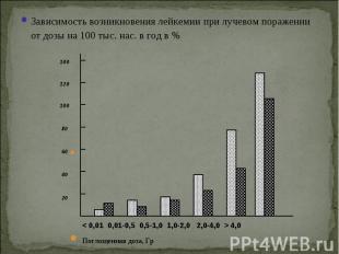 Зависимость возникновения лейкемии при лучевом поражении от дозы на 100 тыс. нас