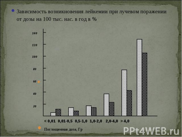 Зависимость возникновения лейкемии при лучевом поражении от дозы на 100 тыс. нас. в год в % Зависимость возникновения лейкемии при лучевом поражении от дозы на 100 тыс. нас. в год в % Поглощенная доза, Гр