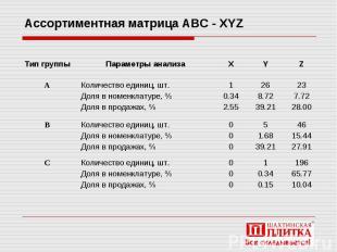 Ассортиментная матрица АВС - XYZ