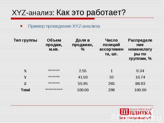 XYZ-анализ: Как это работает?