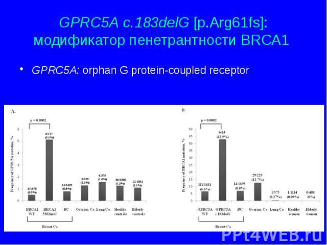 GPRC5A c.183delG [p.Arg61fs]: модификатор пенетрантности BRCA1 GPRC5A: orphan G protein-coupled receptor