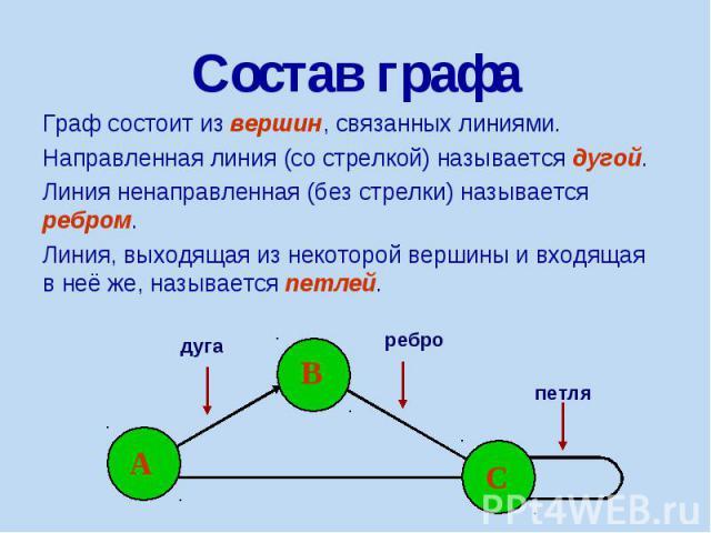 Состав графа Граф состоит из вершин, связанных линиями. Направленная линия (со стрелкой) называется дугой. Линия ненаправленная (без стрелки) называется ребром. Линия, выходящая из некоторой вершины и входящая в неё же, называется петлей.