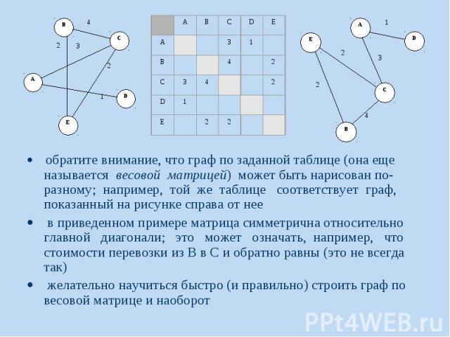 обратите внимание, что граф по заданной таблице (она еще называется весовой матрицей) может быть нарисован по-разному; например, той же таблице соответствует граф, показанный на рисунке справа от нее о…