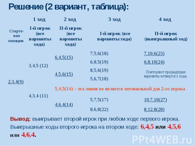 Решение (2 вариант, таблица):