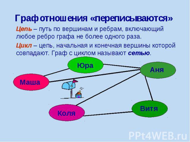 Граф отношения «переписываются» Цепь – путь по вершинам и ребрам, включающий любое ребро графа не более одного раза. Цикл – цепь, начальная и конечная вершины которой совпадают. Граф с циклом называют сетью.