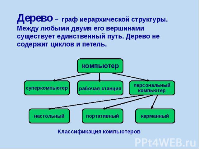 Дерево – граф иерархической структуры. Между любыми двумя его вершинами существует единственный путь. Дерево не содержит циклов и петель.