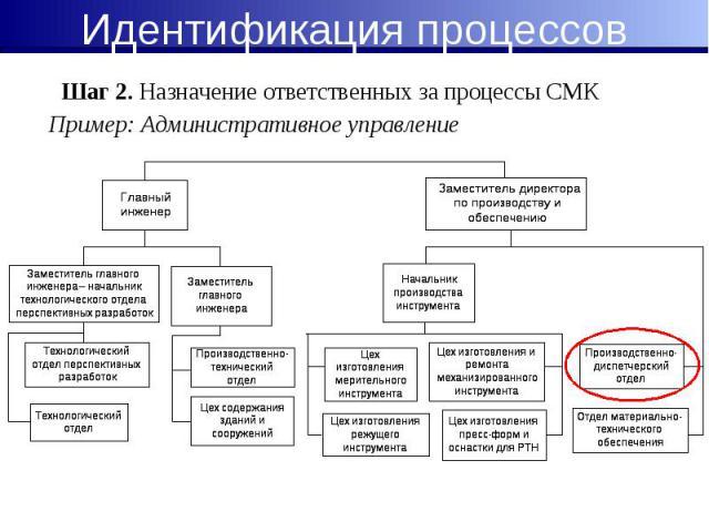 Пример: Административное управление Пример: Административное управление