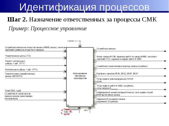 Пример: Процессное управление Пример: Процессное управление