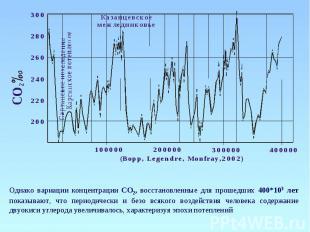 Однако вариации концентрации СО2, восстановленные для прошедших 400*103 лет пока