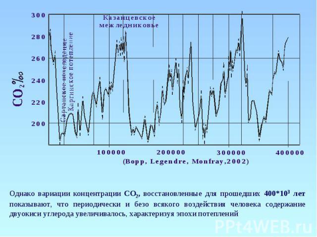 Однако вариации концентрации СО2, восстановленные для прошедших 400*103 лет показывают, что периодически и безо всякого воздействия человека содержание двуокиси углерода увеличивалось, характеризуя эпохи потеплений