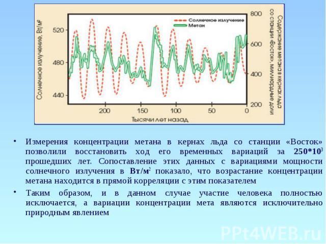 Измерения концентрации метана в кернах льда со станции «Восток» позволили восстановить ход его временных вариаций за 250*103 прошедших лет. Сопоставление этих данных с вариациями мощности солнечного излучения в Вт/м2 показало, что возрастание концен…