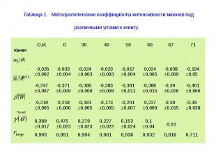 Таблица 1. Метеорологические коэффициенты интенсивности мюонов под различными уг