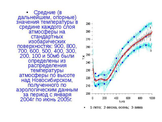 Средние (в дальнейшем, опорные) значения температуры в средине каждого слоя атмосферы на стандартных изобарических поверхностях: 900, 800, 700, 600, 500, 400, 300, 200, 100 и 50мб были определены из распределения температуры атмосферы по высоте над …