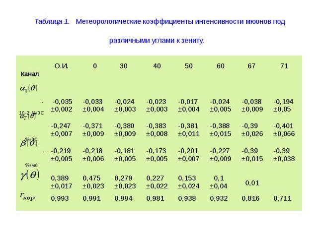 Таблица 1. Метеорологические коэффициенты интенсивности мюонов под различными углами к зениту.