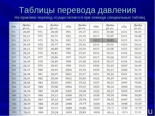 На практике перевод осуществляется при помощи специальных таблиц На практике перевод осуществляется при помощи специальных таблиц