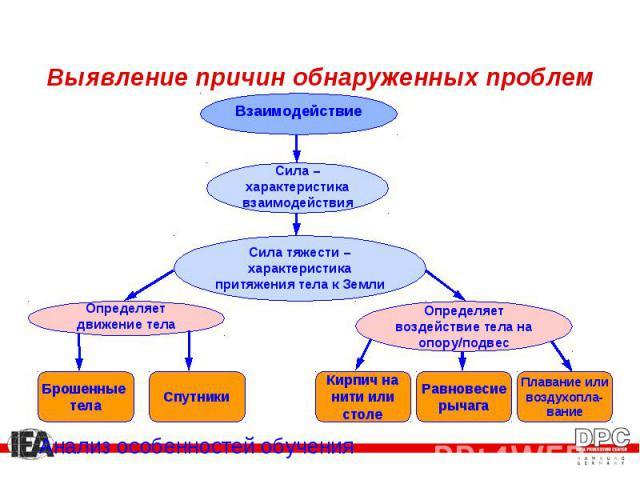 Анализ особенностей обучения Анализ особенностей обучения