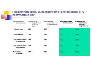 Проанализировать выполнение плана по ассортименту поступления МТР