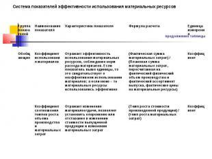 продолжение таблицы Система показателей эффективности использования материальных