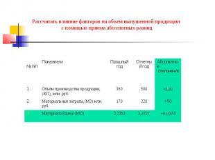 Рассчитать влияние факторов на объем выпушенной продукции с помощью приема абсол