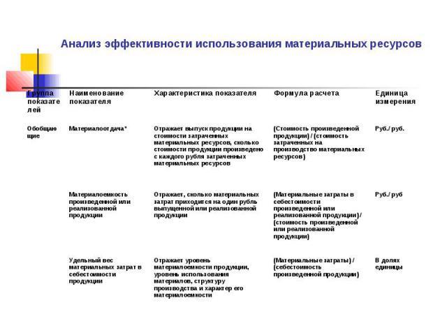 Анализ эффективности использования материальных ресурсов