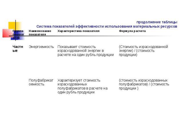 продолжение таблицы Система показателей эффективности использования материальных ресурсов