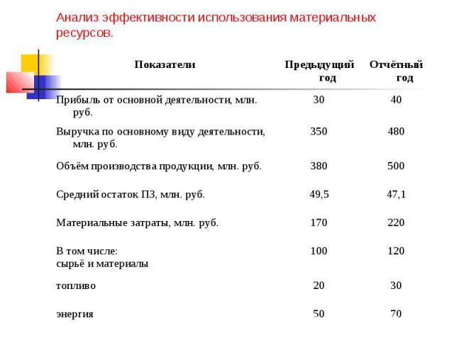 Анализ эффективности использования материальных ресурсов.
