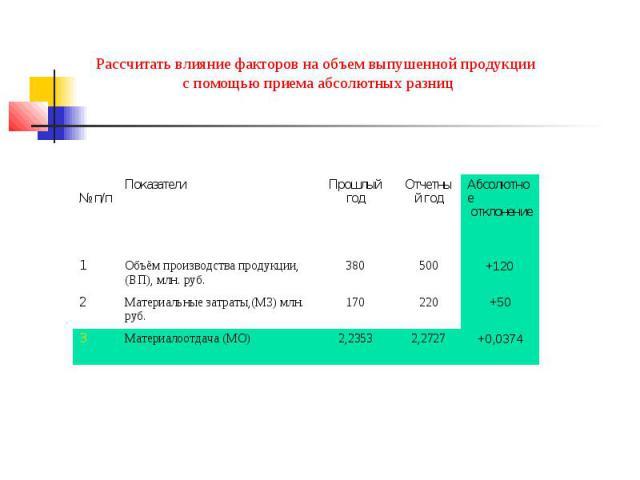 Рассчитать влияние факторов на объем выпушенной продукции с помощью приема абсолютных разниц