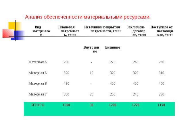Анализ обеспеченности материальными ресурсами.